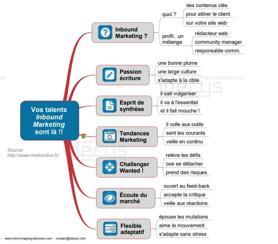 Mind Map Pour Valider Talents Inbound Marketing