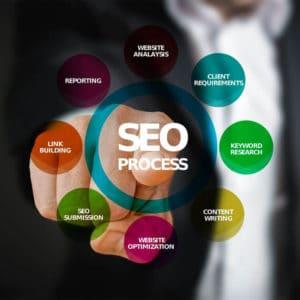 Cartes Mentales SEO et Web Marketing