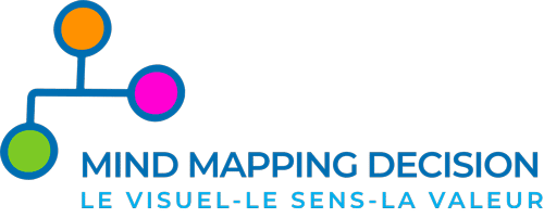 Contact Mind Mapping Décision IDECYS Formation Conseil Mind Mapping Pensée Visuelle