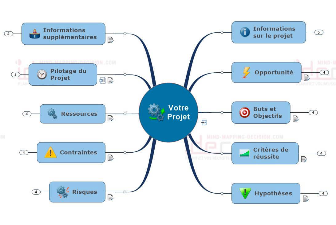 Visualiser et piloter un projet avec le Mind Mapping
