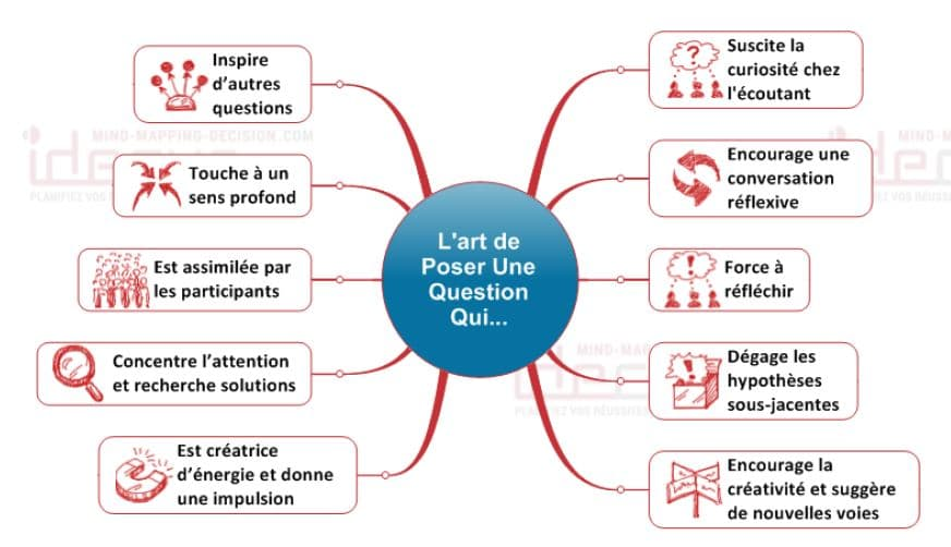 Mind Mapping Ventes Art de Poser des questions avec les cartes mentales