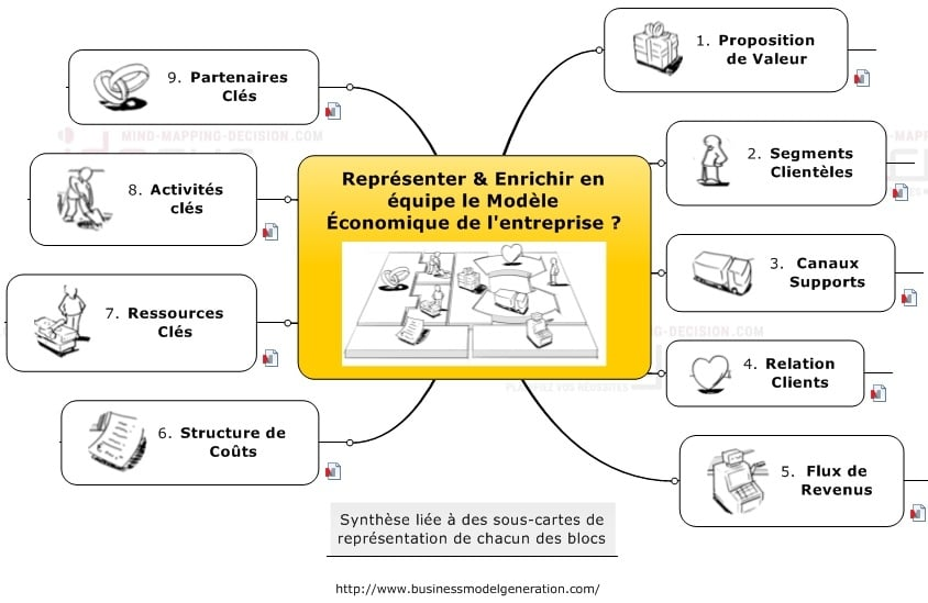 SEO Mind Mapping et Business Model pour ancrer la méthode