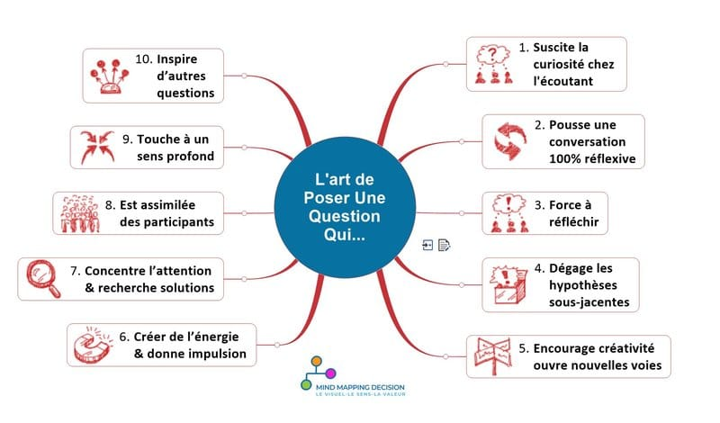 mind mapping commerciaux art de poser des questions