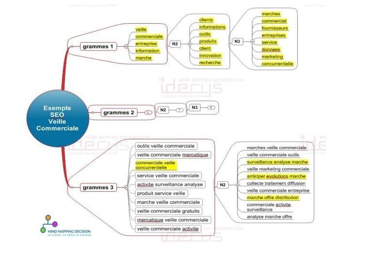 seo mind mapping cadrage sémantique veille commerciale