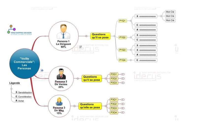 mind mapping seo personas conception contenus copywriting