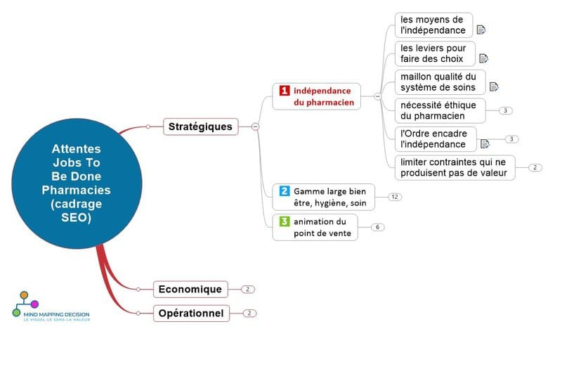 mind mapping seo pharmacie jobs to be done frustrations