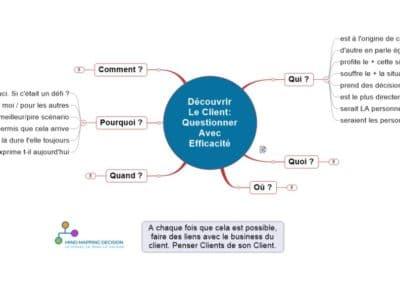 Mind Mapping Pour La Découverte Du CLient: Questions Clés