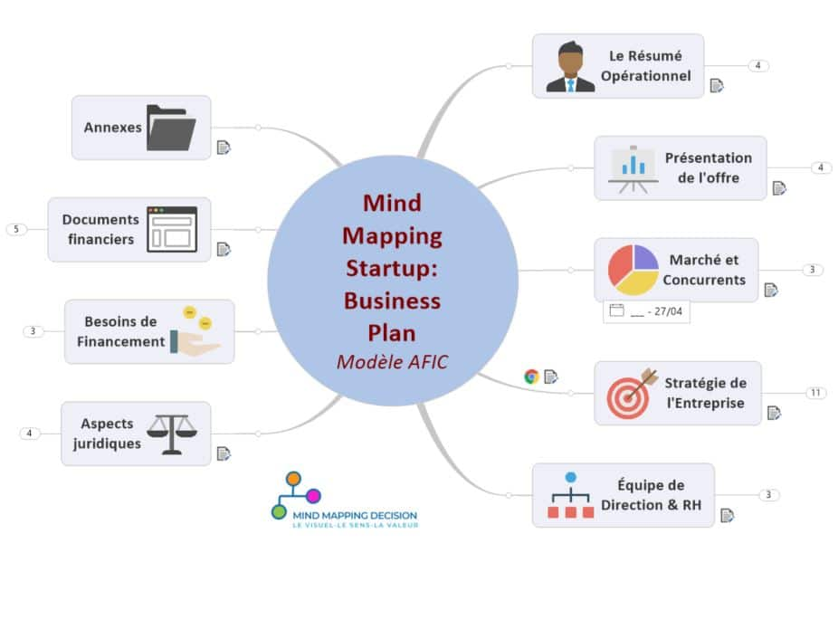 Mind Map pour le Business Plan Entrepreneur Startup