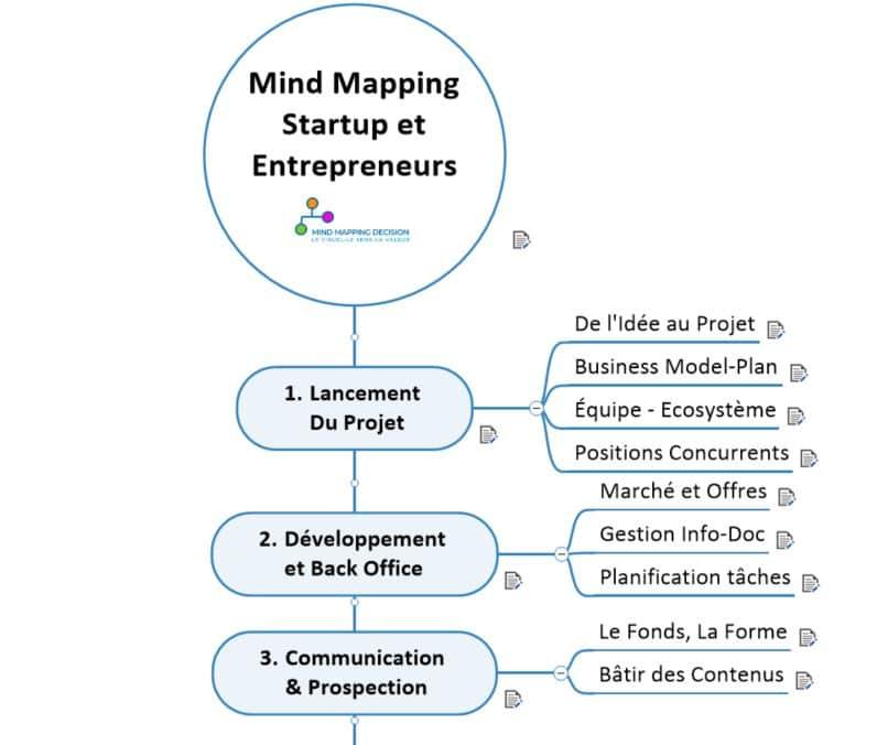 Programme Webinar Mind Maps Entrepreneurs Startup Création Activité