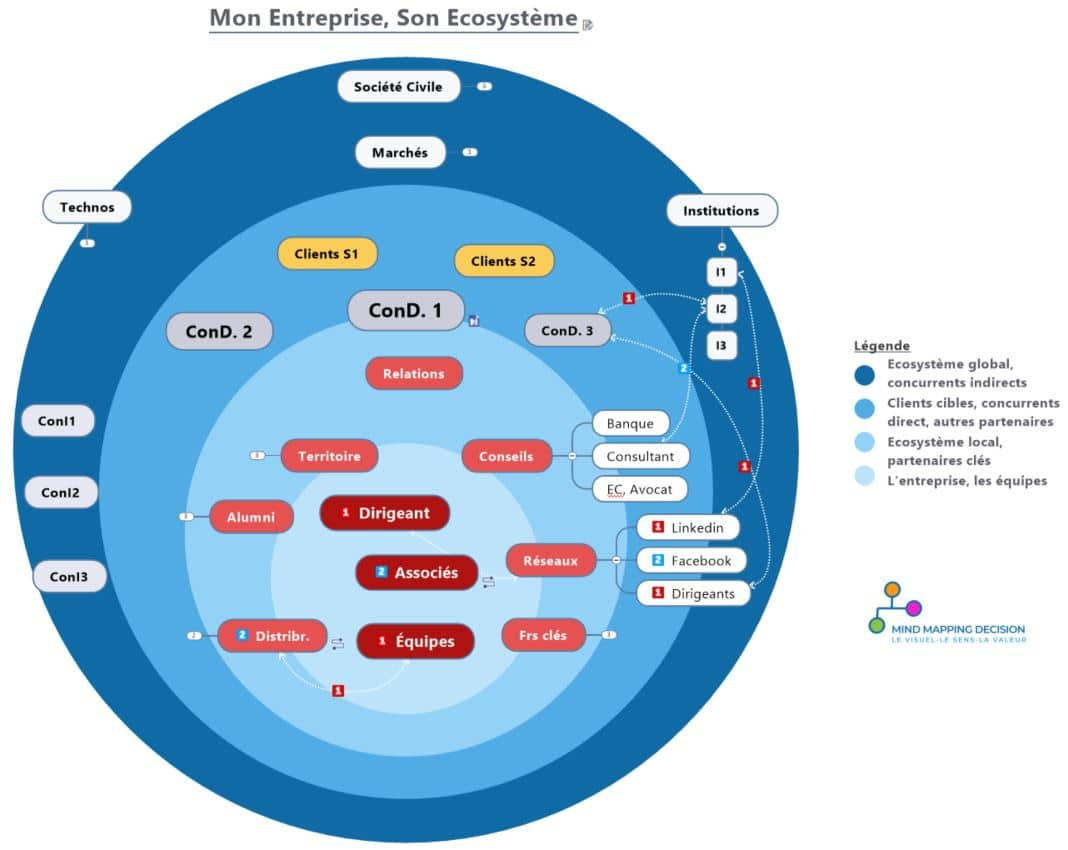 Mind Mapping Startup Entrepreneur Ecosystème Influence