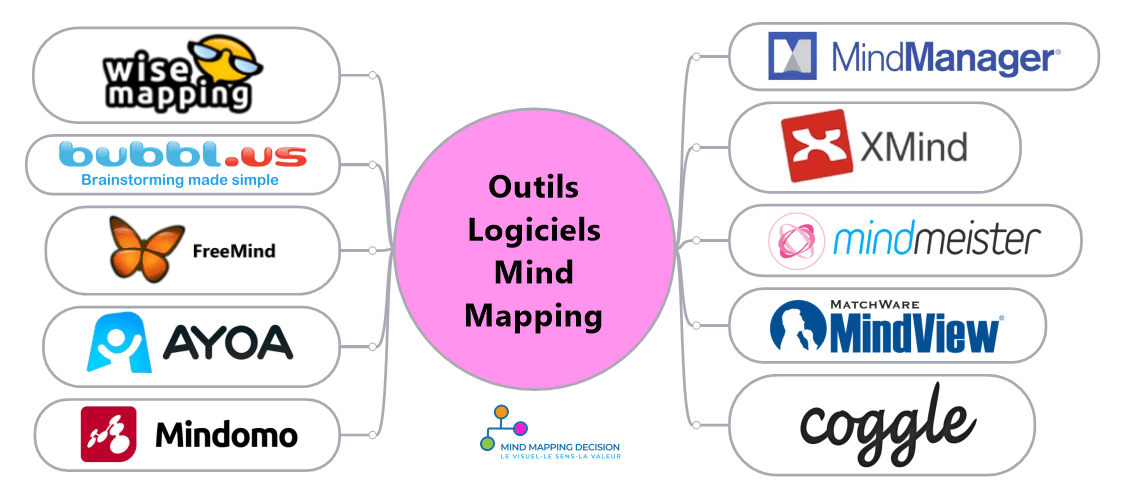 Outils Logiciels Mind Mapping Cartes Mentales 2020