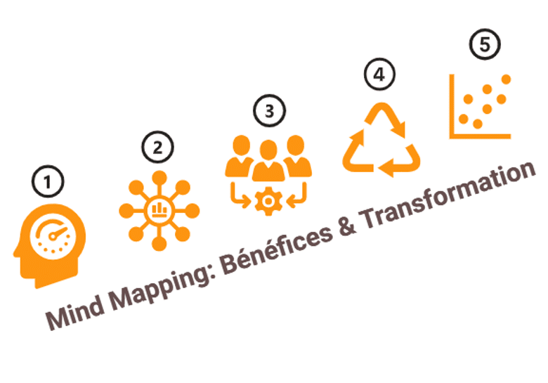 Les bénéfices du Mind Mapping en quelques semaines dans vos projets
