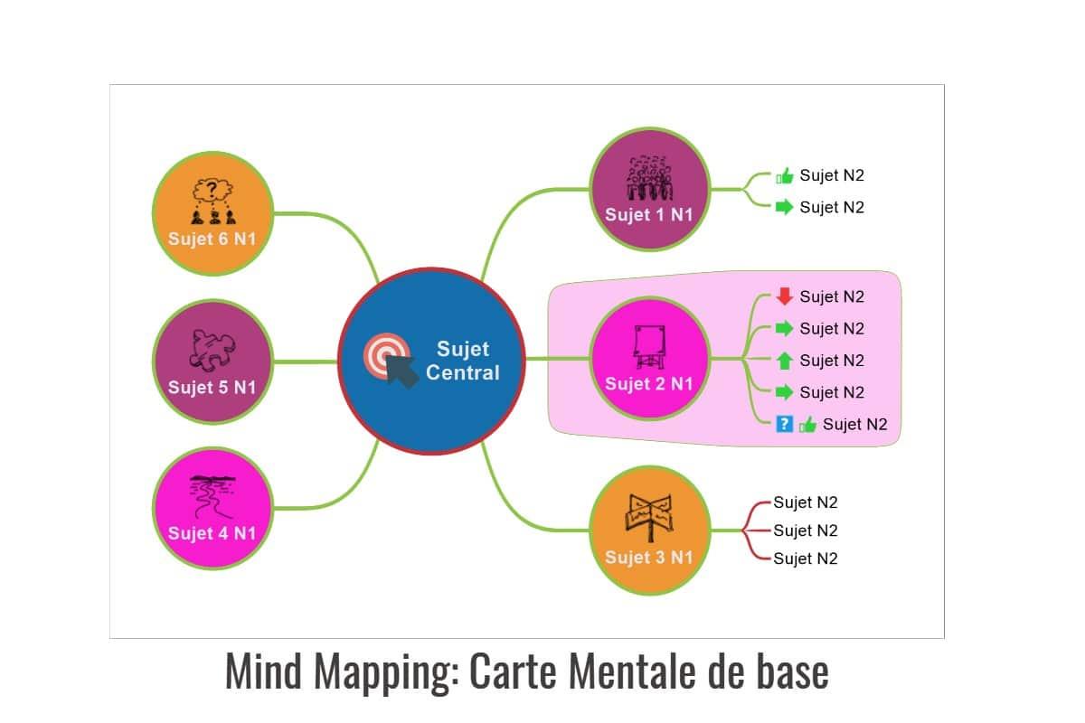 Qu'est-ce qu'une Carte Mentale ou Mind Map