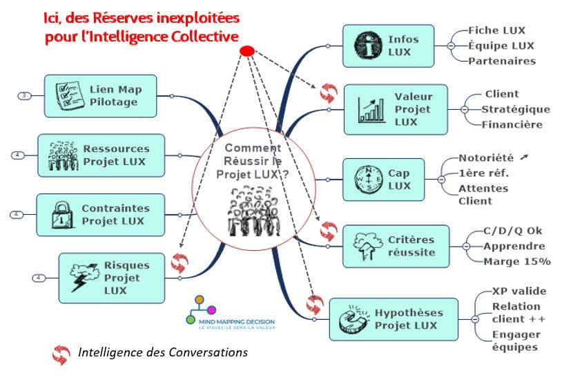 Mind Mapping pour débloquer Intelligence Collective