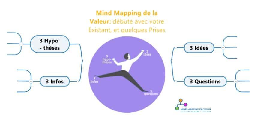 Mind Map se construit quelques informations avec votre existant
