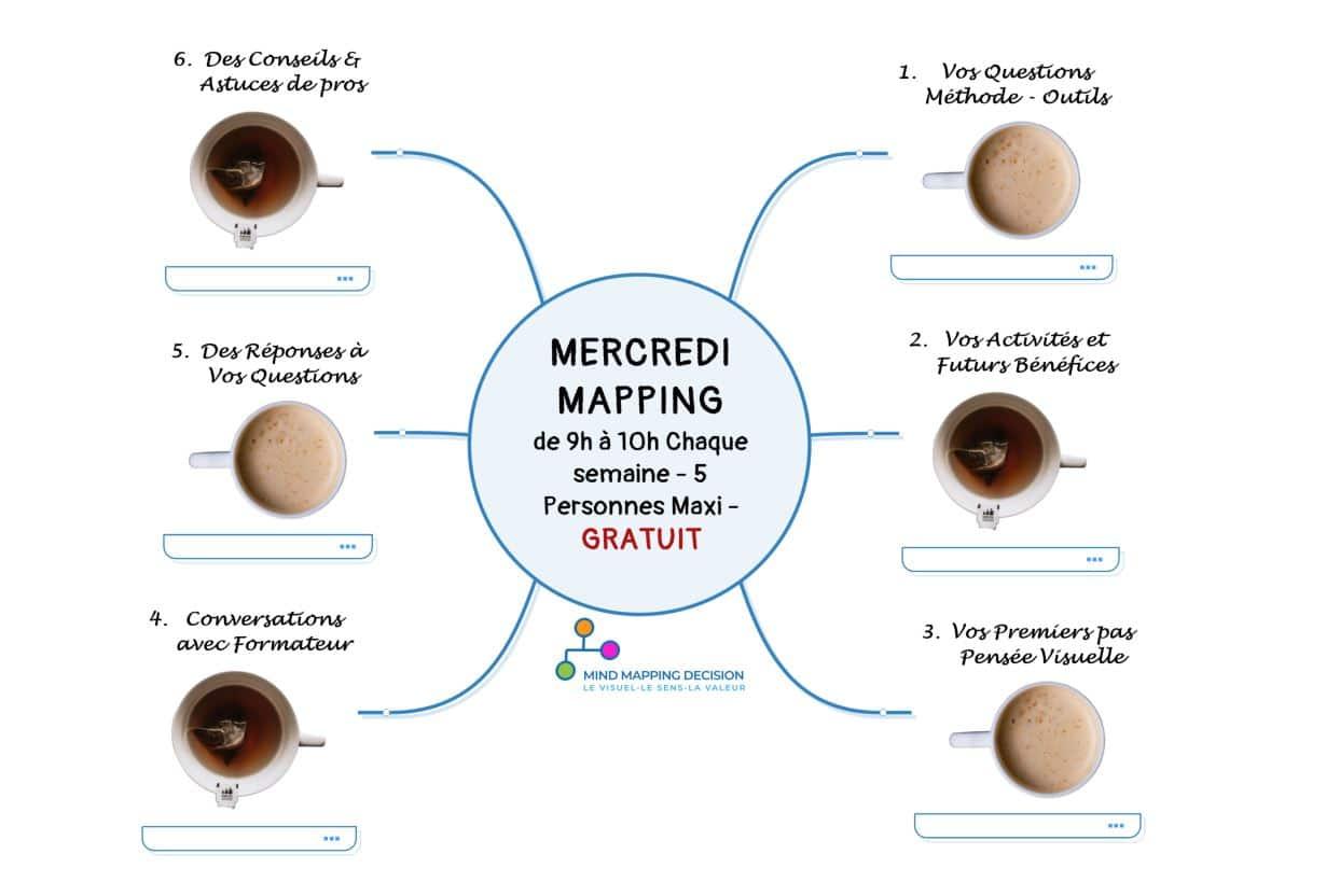 Mind Mapping Gratuit le Mercredi Questions Réponses