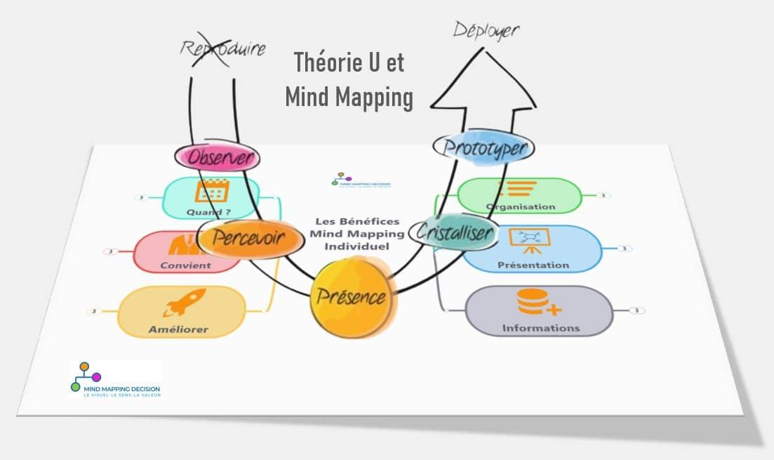 Mind Mapping et Théorie U Otto Scharmer pour la Présence